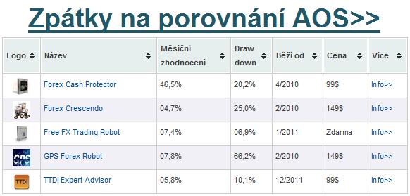 Porovnání AOS na Forex