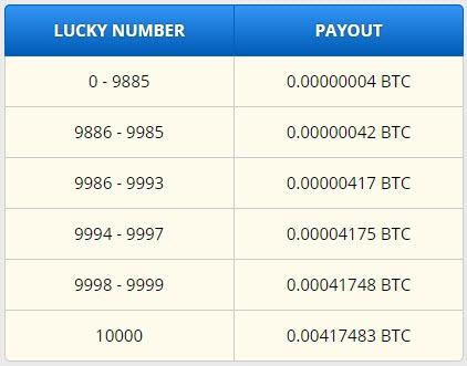 Tabulka výher ve Free Bitcoin