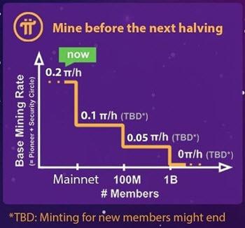 Pi Network Coin plánovaný halving