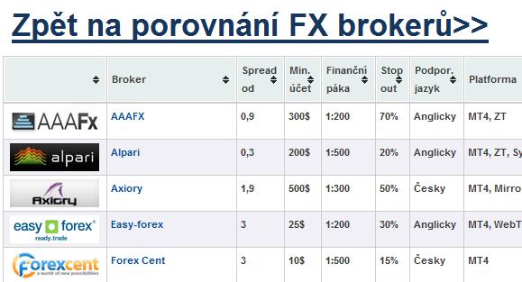 Porovnání forex brokerů