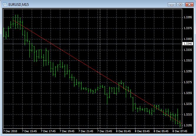Ukázka klesajícího trhu eurusd M15