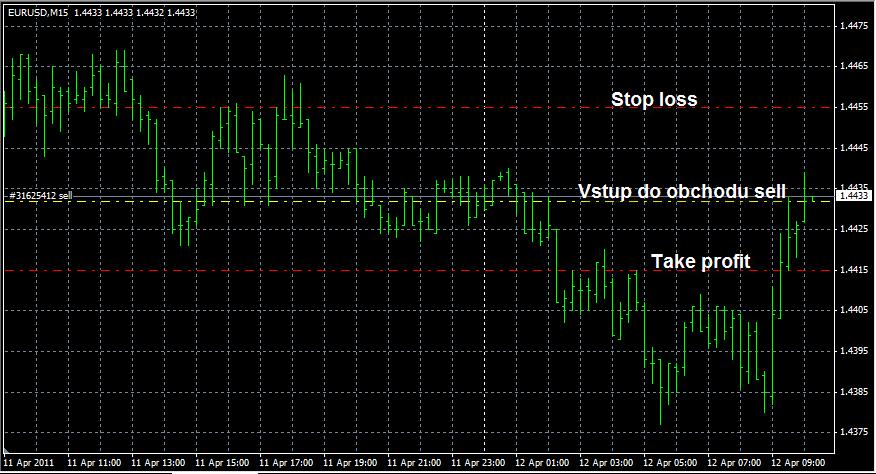 výstupy stop loss take profit